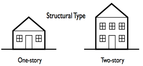 garage door structural types